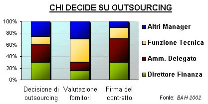 Chi decide su outsourcing